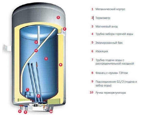 Электроводонагреватель (бойлер) 50 литров Gorenje GBFU50B6 GB50 фото, изображение 3