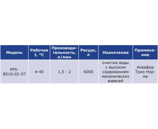 Комплект картриджей Аквафор РР5-В510-02-07 фото, изображение 4