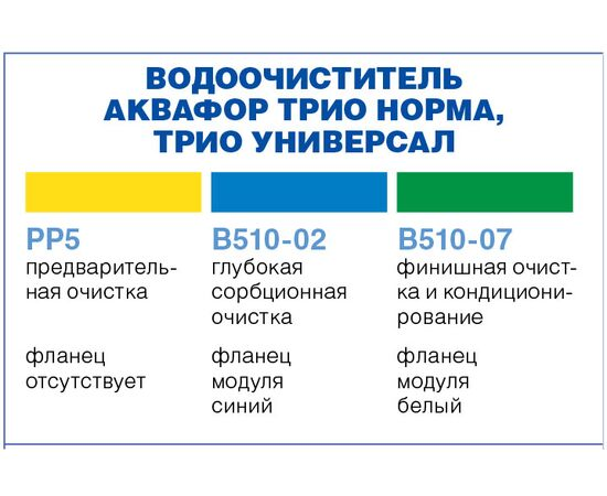 Комплект картриджей Аквафор РР5-В510-02-07 фото, изображение 7