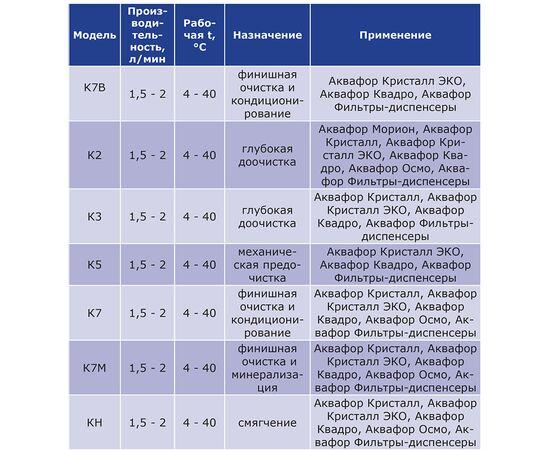 Модуль сменный Аквафор фильтрующий К7М (К1-07М) фото, изображение 3